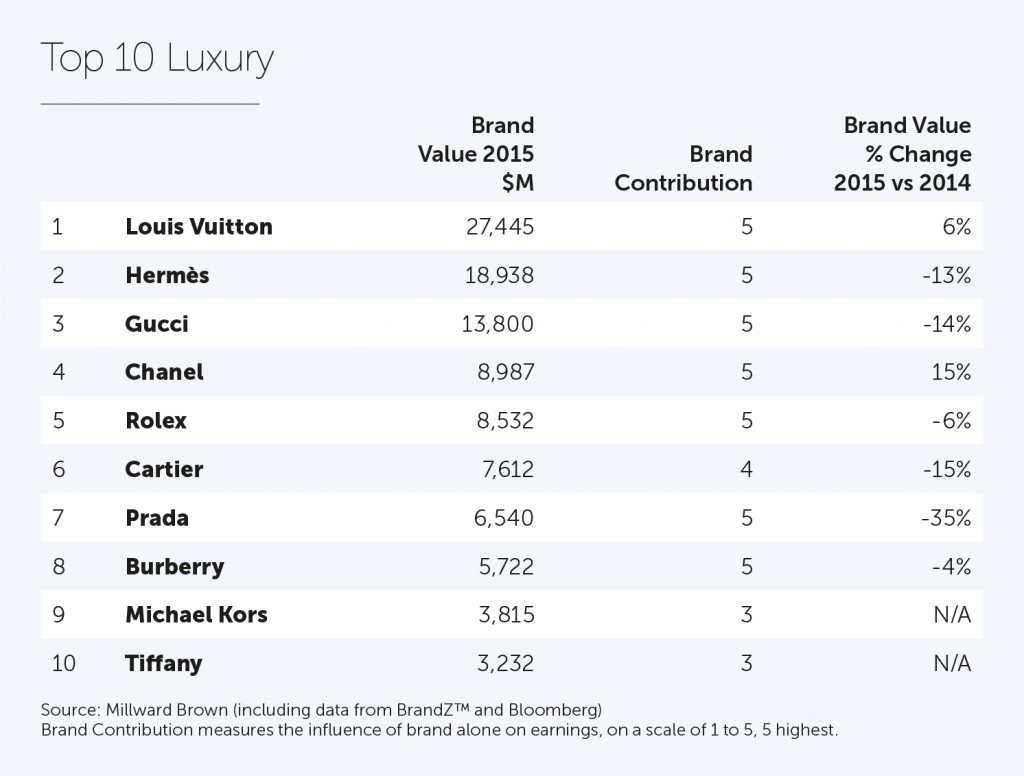 2015_Luxury Top 10 (1)