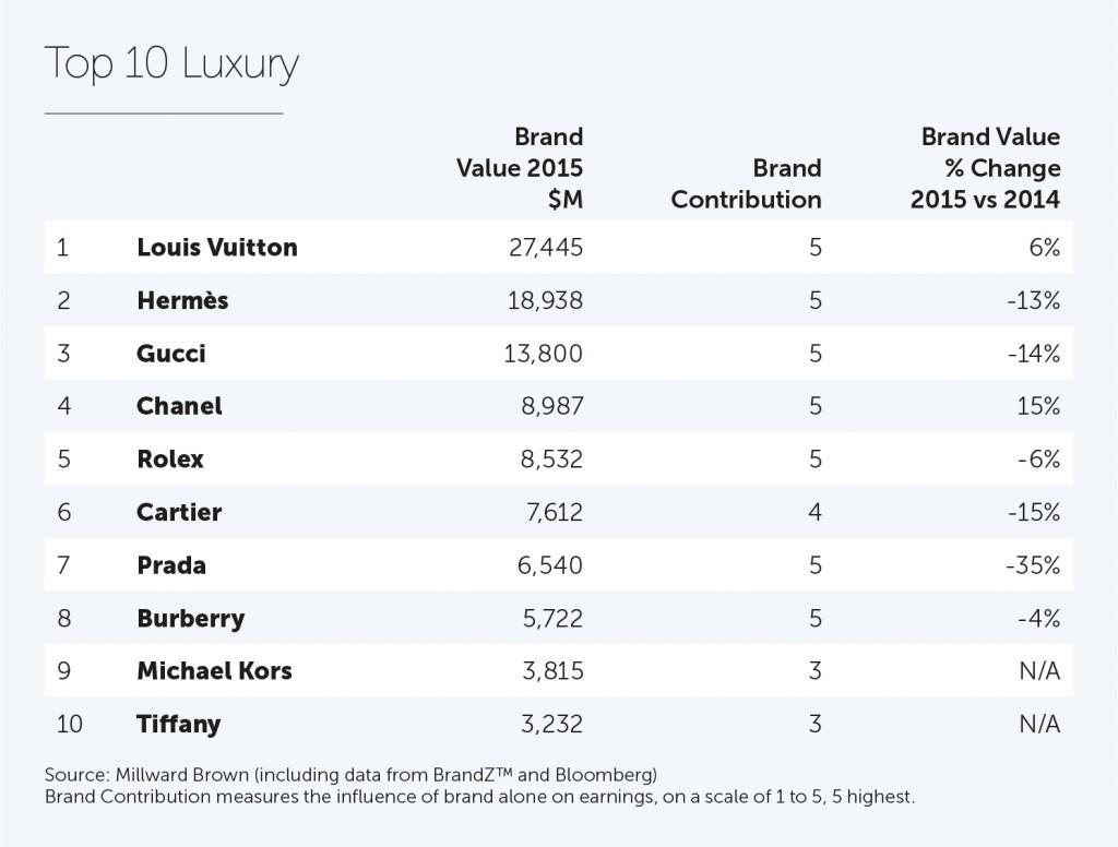 2015_Luxury Top 10 (1)