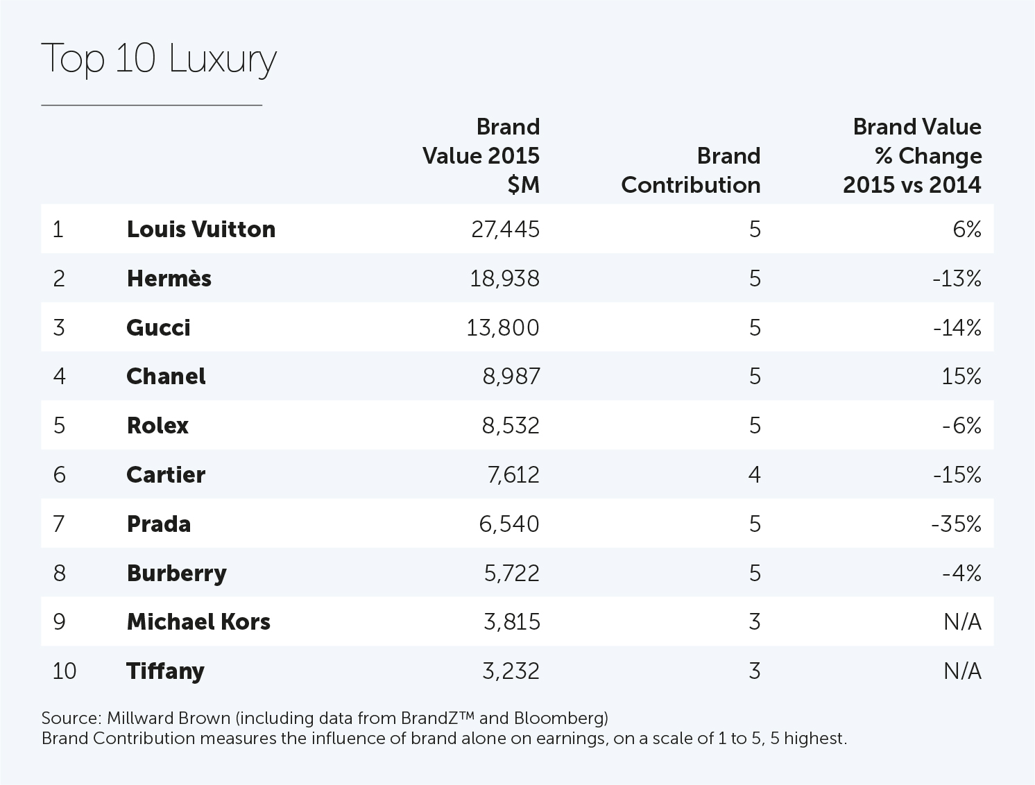 Luxury Vehicle: Louis Vuitton Most Valuable Global Luxury Brand For 10th