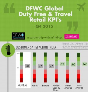 DFWC KPIs Q4 2015-1