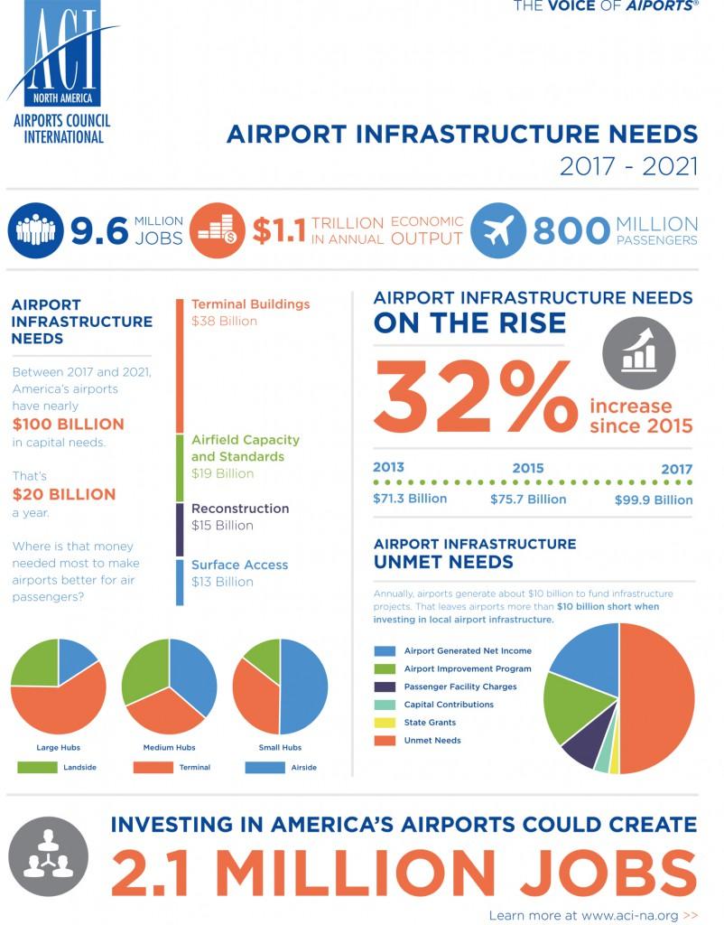 ACI-NA-2017airportinfrastructureneedsonepager
