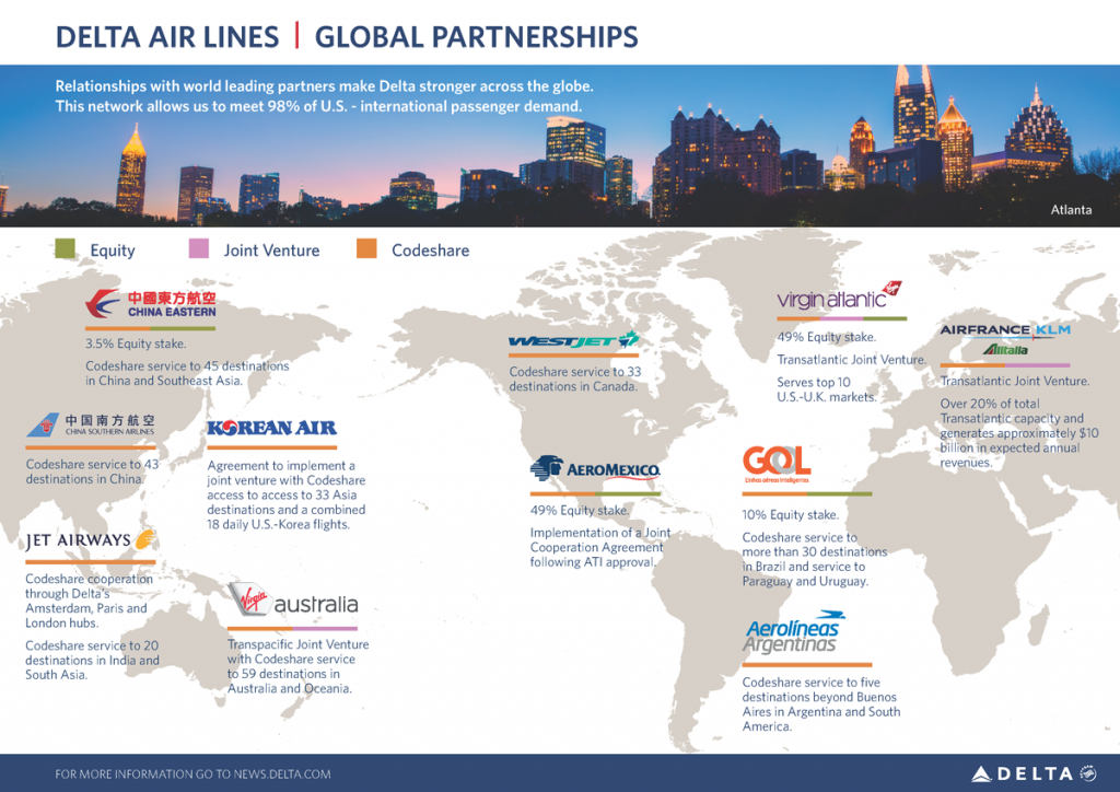 Delta Global alliances-small