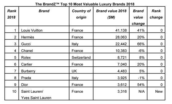 Microsoft Word - 2018 BrandZ Premium brands deliver strongest gr