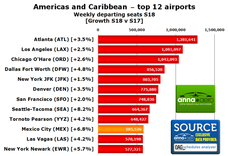 Am-Carib top 12 airports - anna-aero
