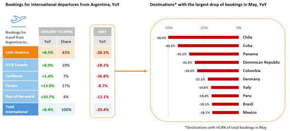 Argentina's current currency woes have resulted in a sharp drop in outbound air bookings. Source: ForwardKeys