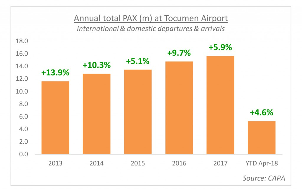 A look at passenger traffic at Panama's Tocumen Airport, as it